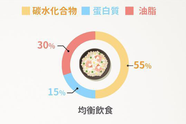 CRD饮食.png